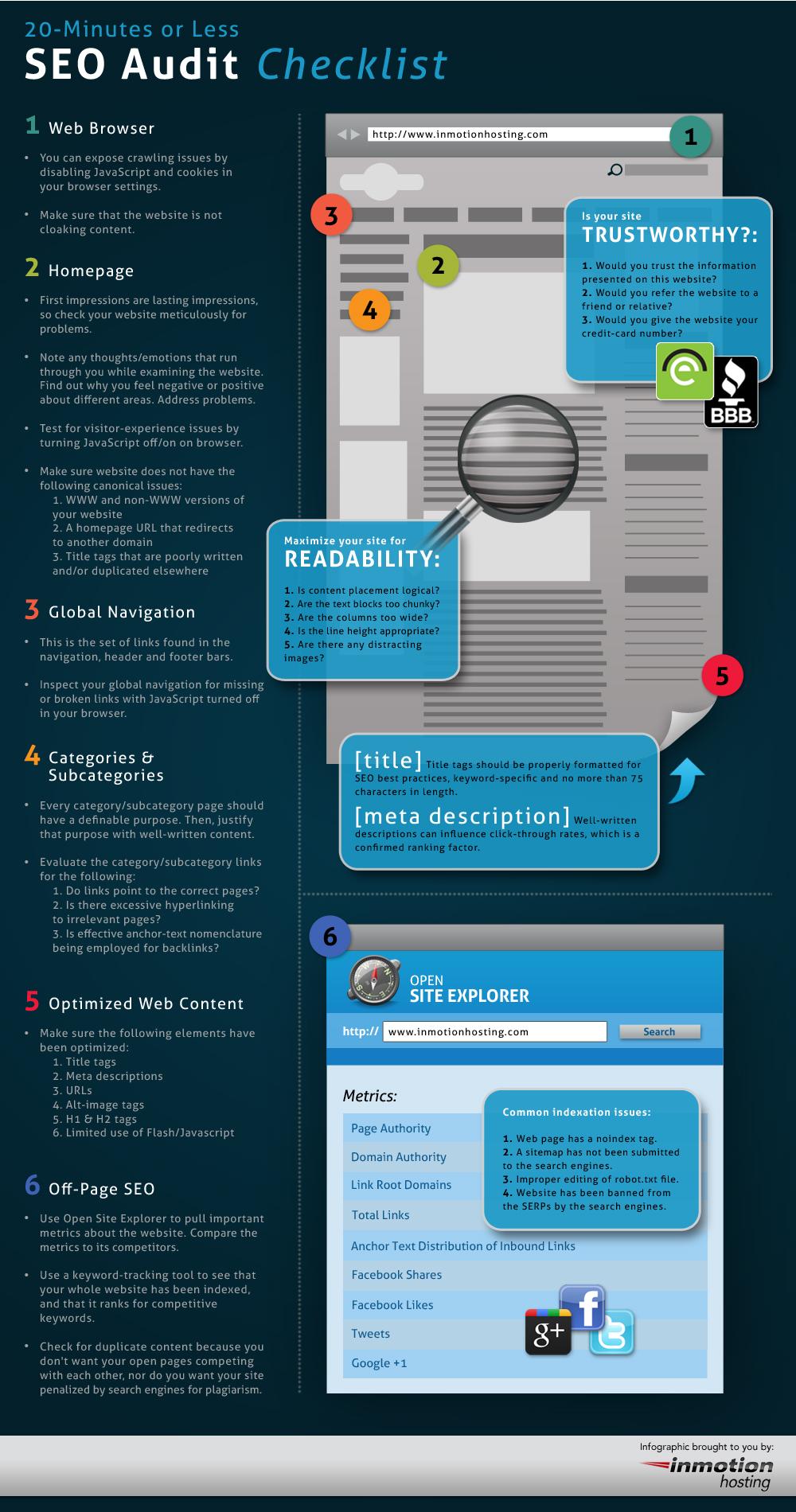 infographie d'une checklist pour le référencement naturel