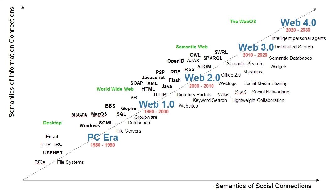L'évolution du web vers la synthèse