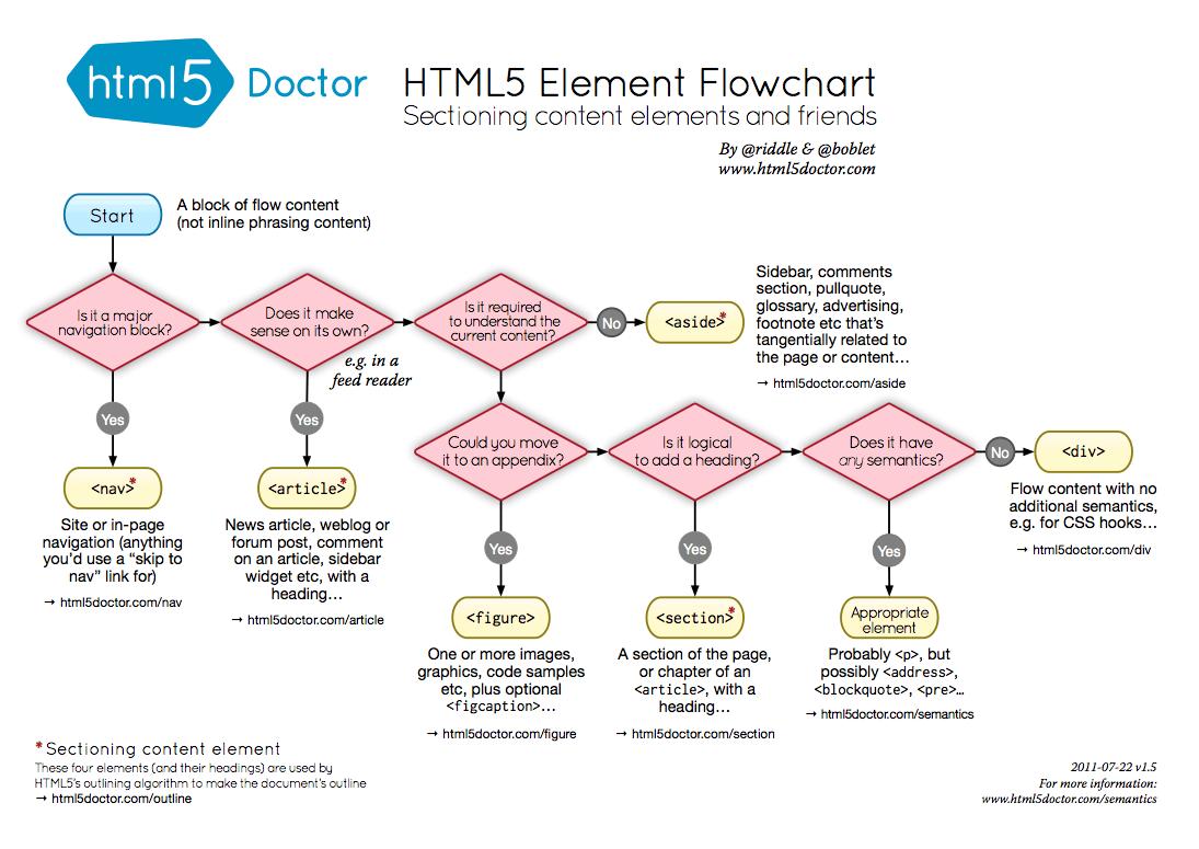 Diagramme des éléments sémantique en html5